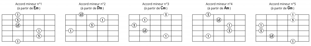 Accords mineurs transposables avec intervalles