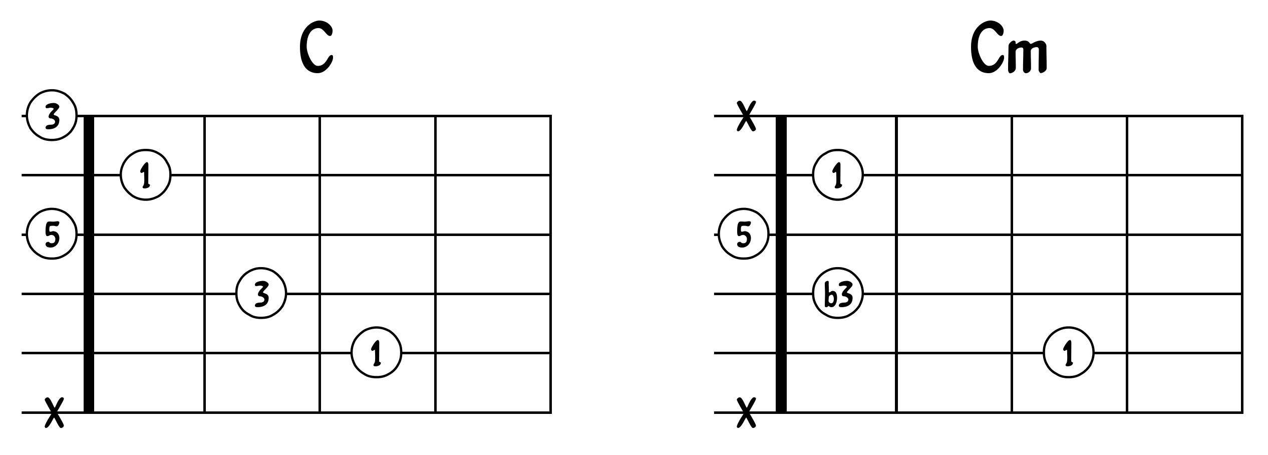 Comparaison C et Cm 1
