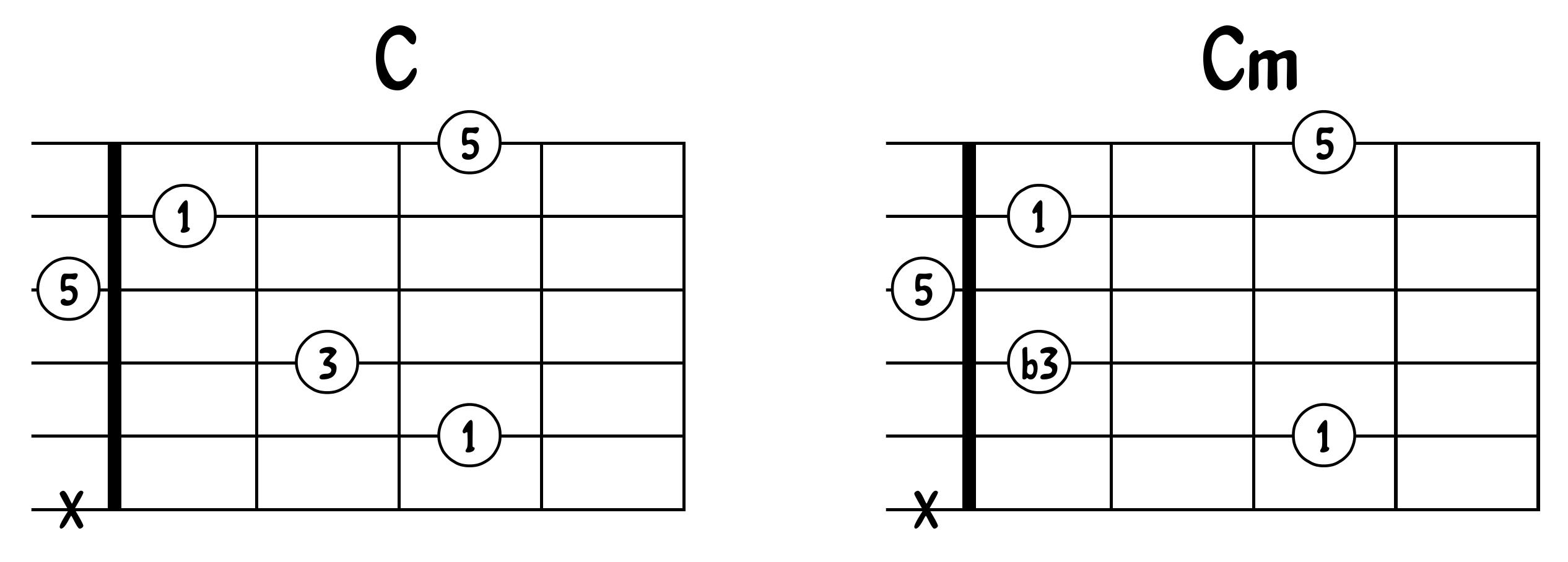 Comparaison C et Cm 2