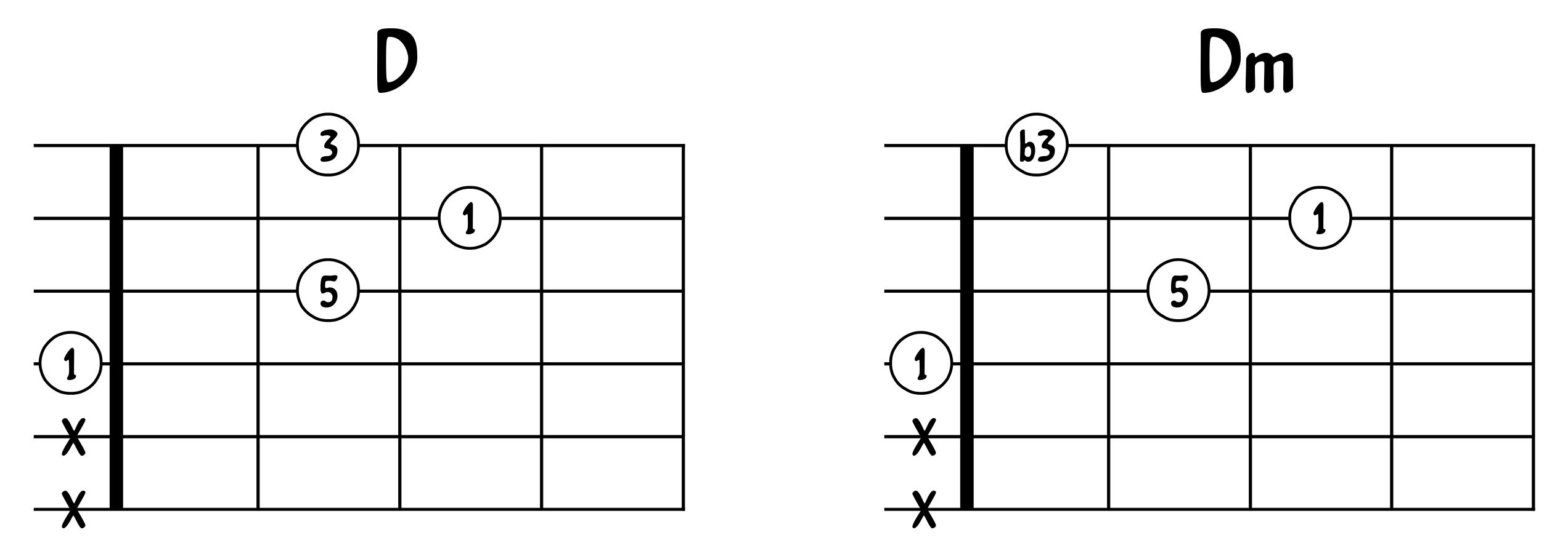 Comparaison D et Dm