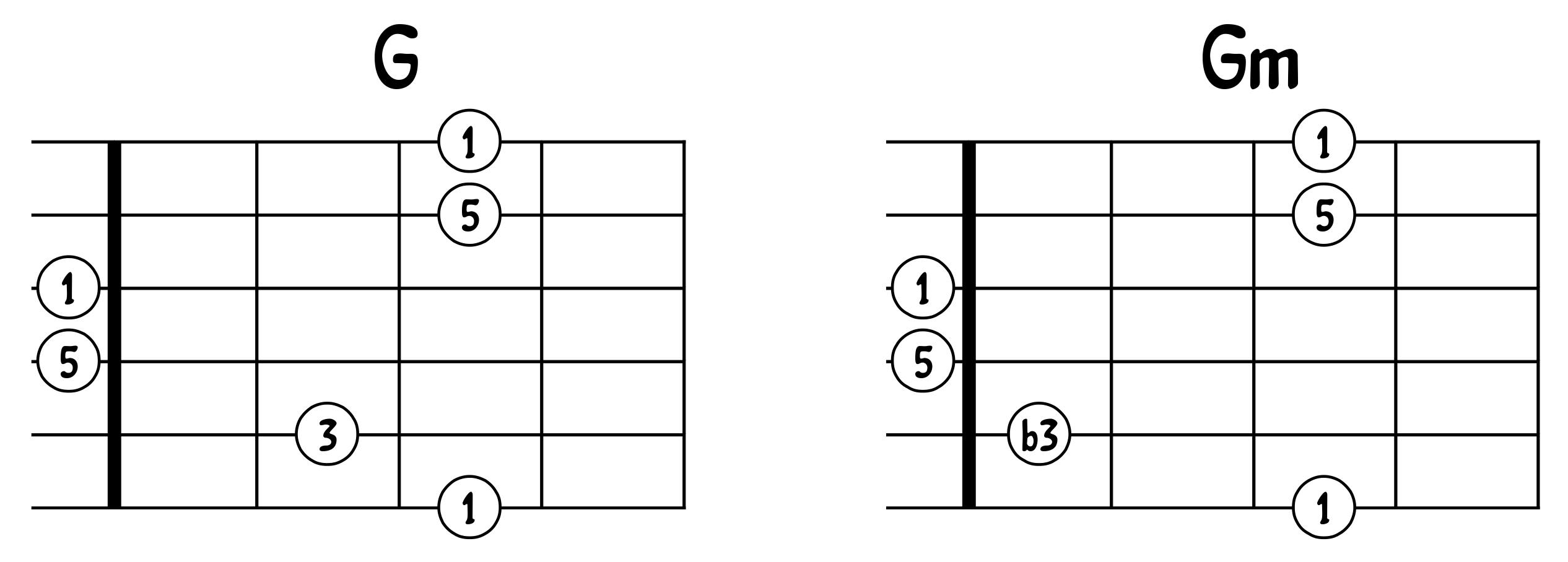 Comparaison G et Gm 2