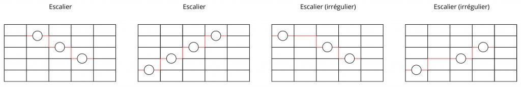 Exemples d'escaliers sur le manche de guitare