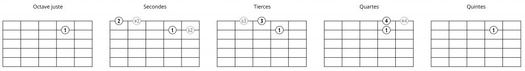 Intervalles à partir d'une note sur la 2e corde (2ème possibilité)
