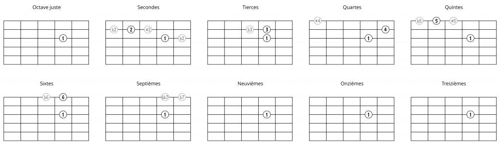 Intervalles à partir d'une note sur la 3e corde (2ème possibilité)