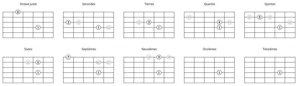 Intervalles à partir d'une note sur la 4e corde (2ème possibilité)