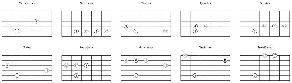 Intervalles à partir d'une note sur la 5e corde (1ère possibilité)