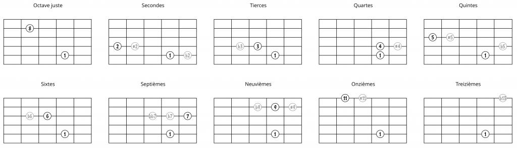 Intervalles à partir d'une note sur la 5e corde (2ème possibilité)