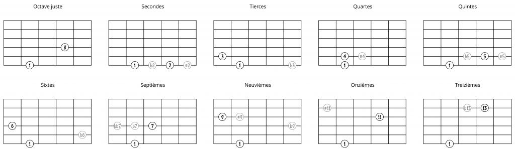 Intervalles à partir d'une note sur la 6e corde (1ère possibilité)