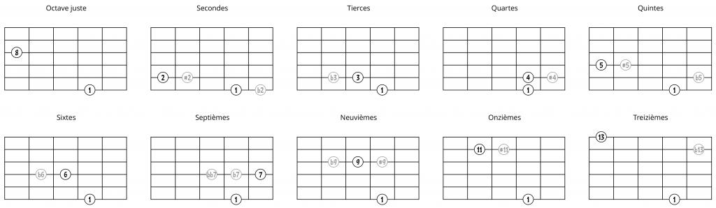 Intervalles à partir d'une note sur la 6e corde (2ème possibilité)
